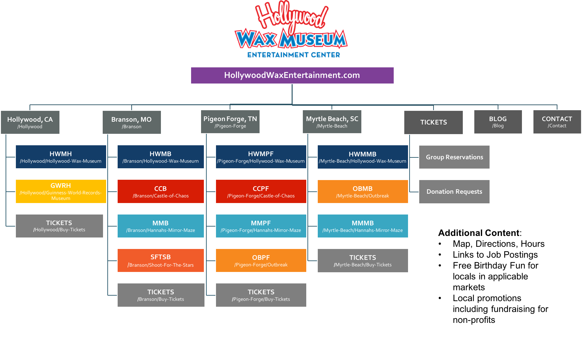 MATERIAL_HWMEC_Website-Architecture-Structure_2016-05-27